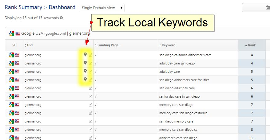 Local San Diego SEO Keyword Tracking