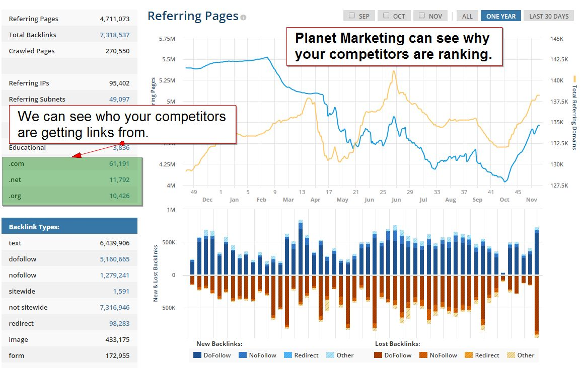 Competitor Analysis for local SEO