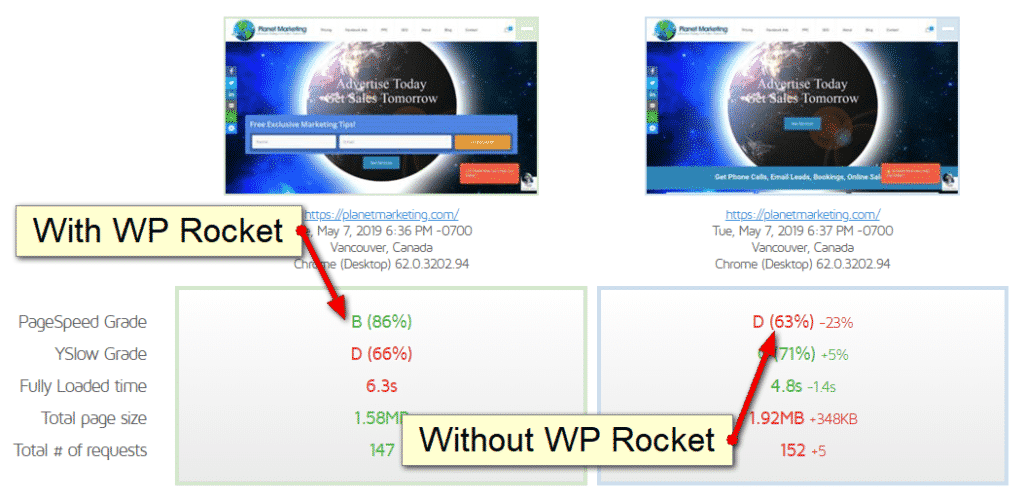 Planet Marketing uses WP Rocket