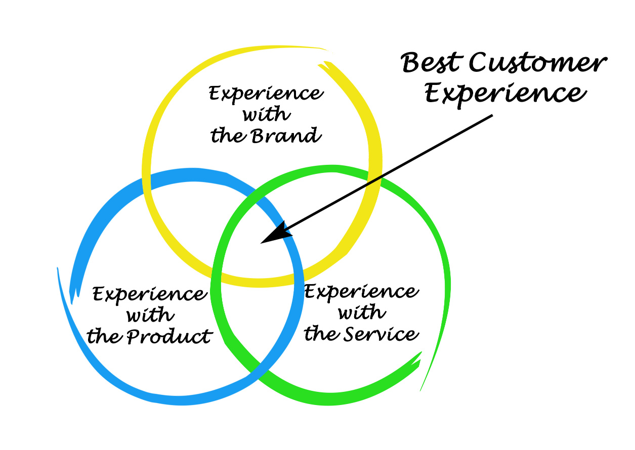 You need to provide the best customer experience to get people to leave you reviews on Amazon
