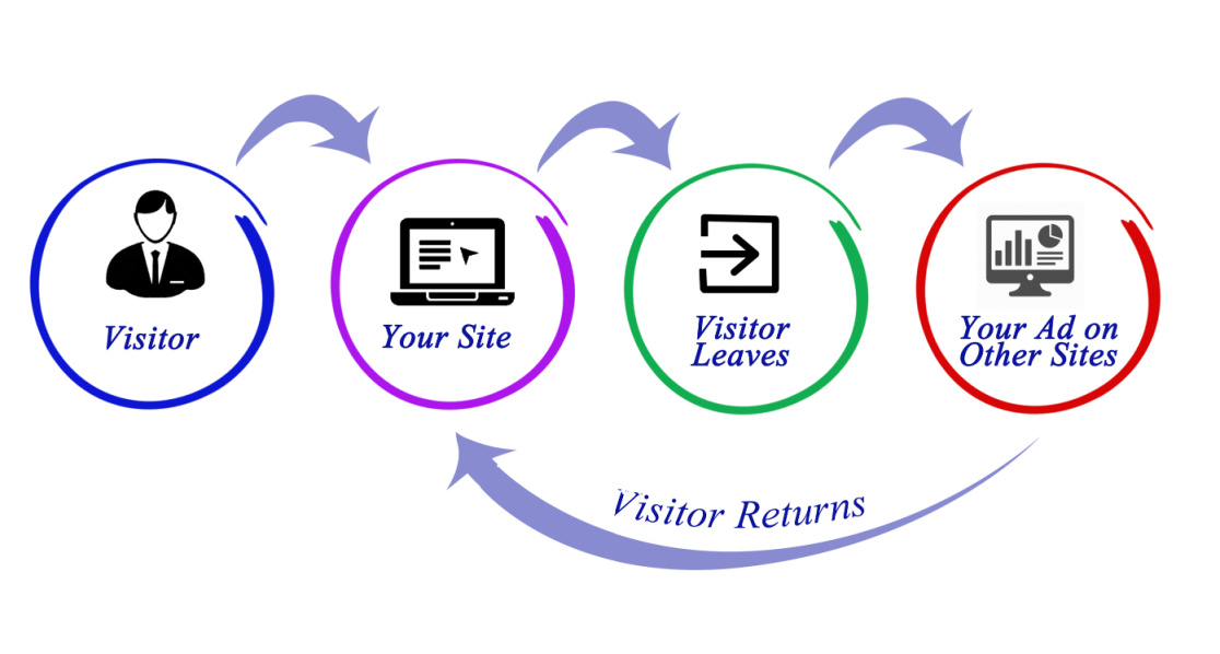 How retargeting takes place