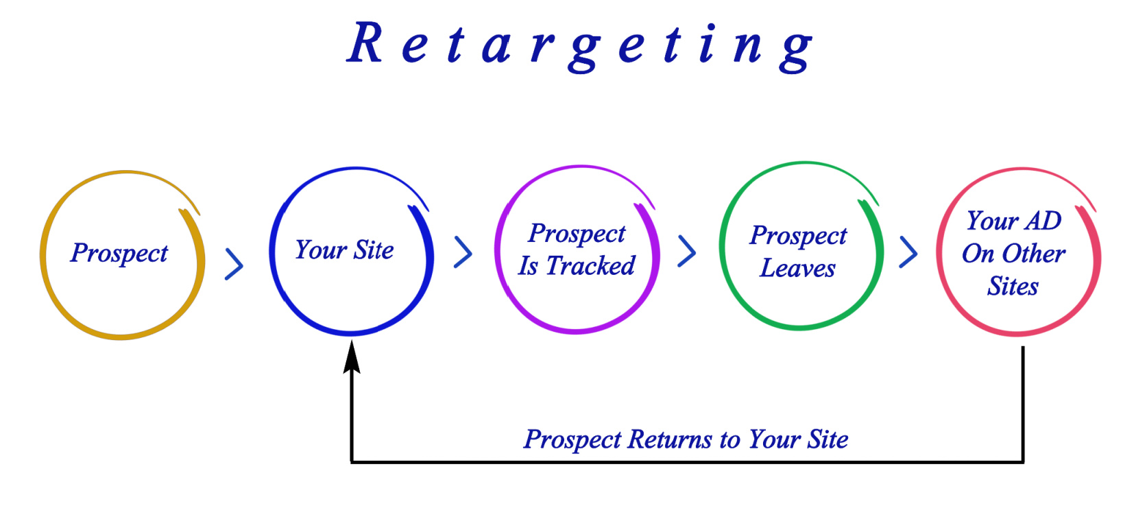 A model of remarketing